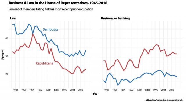 Business & Law in the House of Representatives