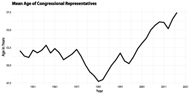 Mean Age of Congressional Members