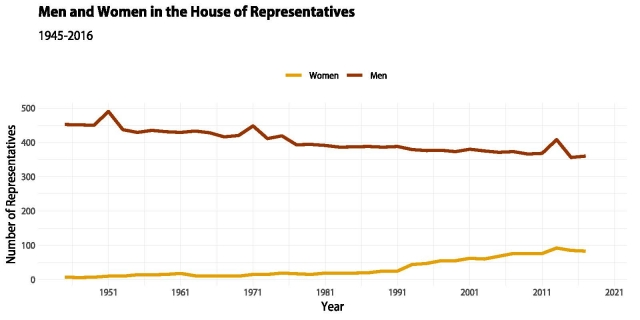 Men and Women in the House of Representatives