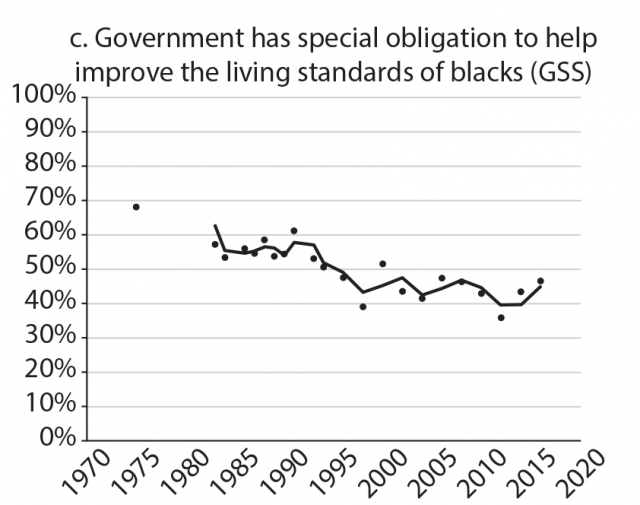 Figure showing percentage of black support for government efforts to solve racial problems