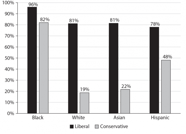 Figure showing percentage of Democrats by liberal-conservative self-identification (from seven-point scale) and race, 2012 ANES