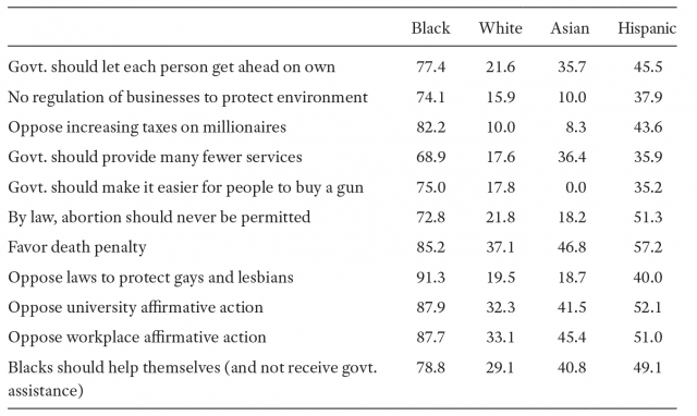 Table showing percentage of Democratic Identification by Conservative Issue Position and Race, 2012 ANES